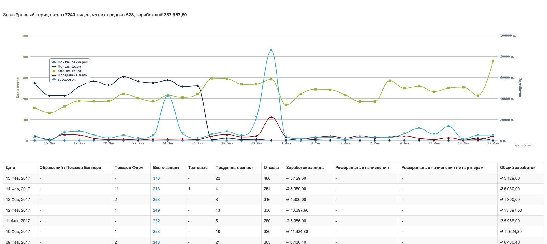 Статистика среднестатистического вебмастера оффер