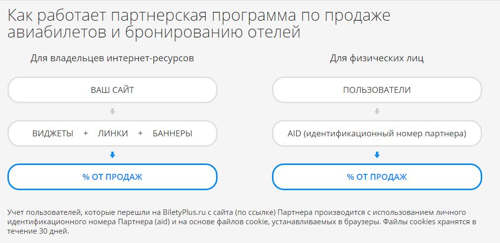 BiletyPlus работа партнерской программы