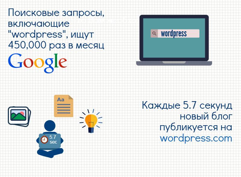WordPress – самая популярная платформа для создания веб сайтов