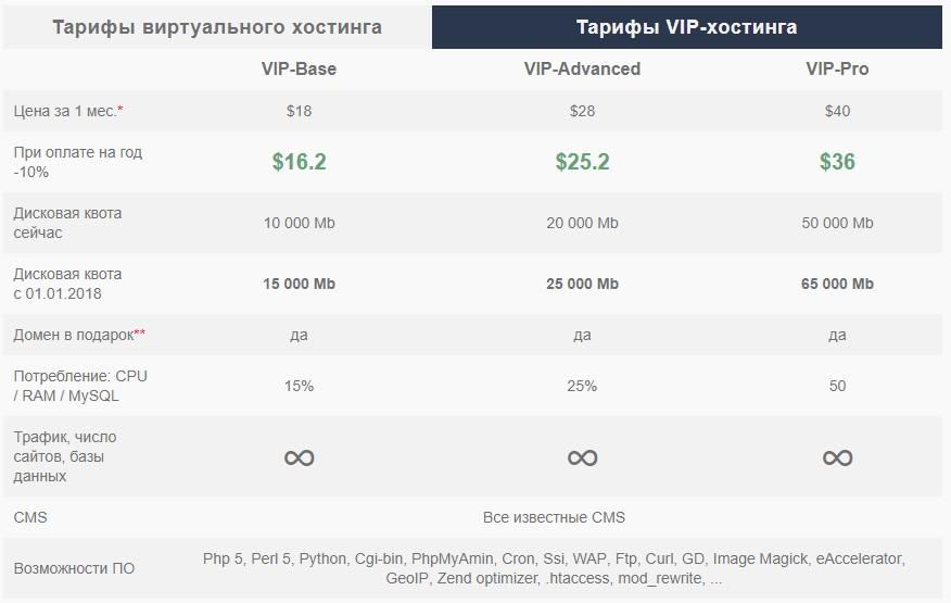 Тарифы VIP-хостинга