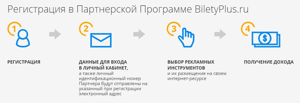 BiletyPlus процес регистрации в партнерке