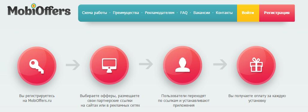 mobioffers партнеская программа для мобильного трафика