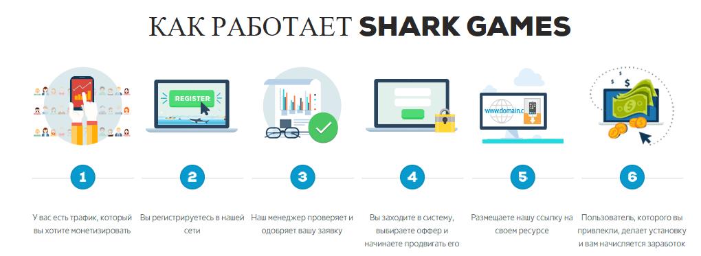 SharkGames процесс работы