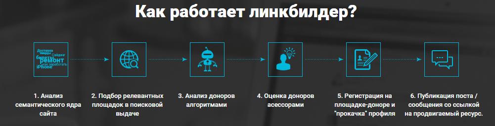 Linkbuilder как работает сервис