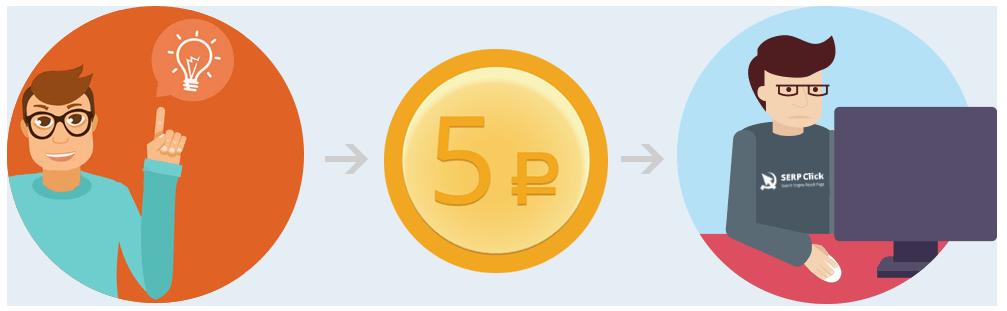 Serpclick оплата