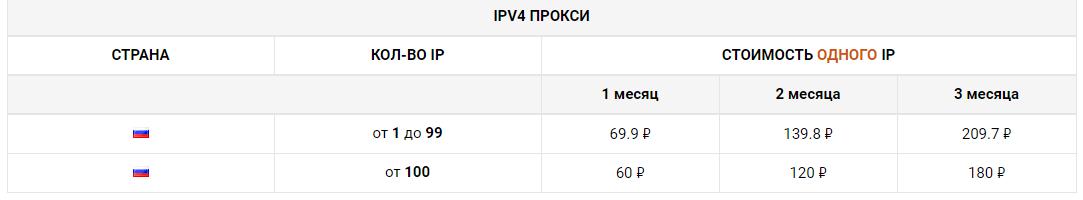Цены на прокси IPV4