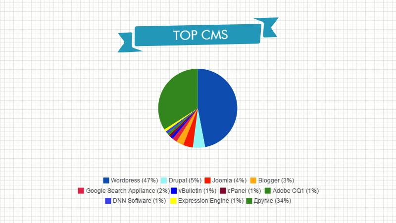 Top CMS